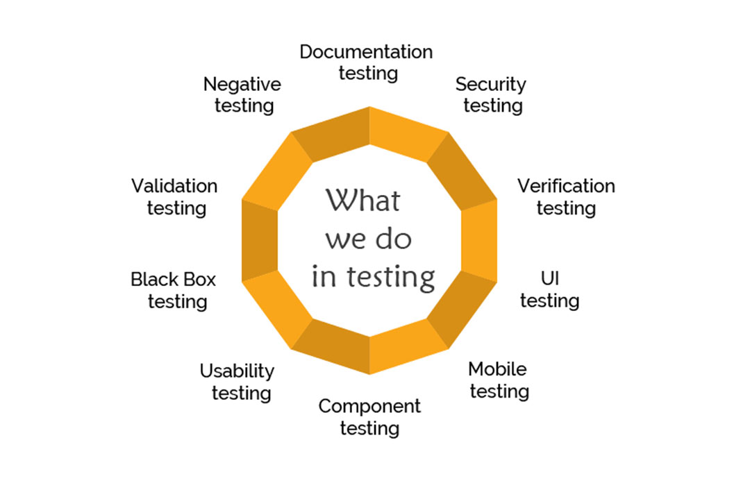 testing the service quality provided university University it can assist you with quality assurance (qa) and testing of your  applications qa services include test strategy and planning, use case  identification,.