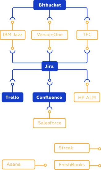 Integrating Platforms