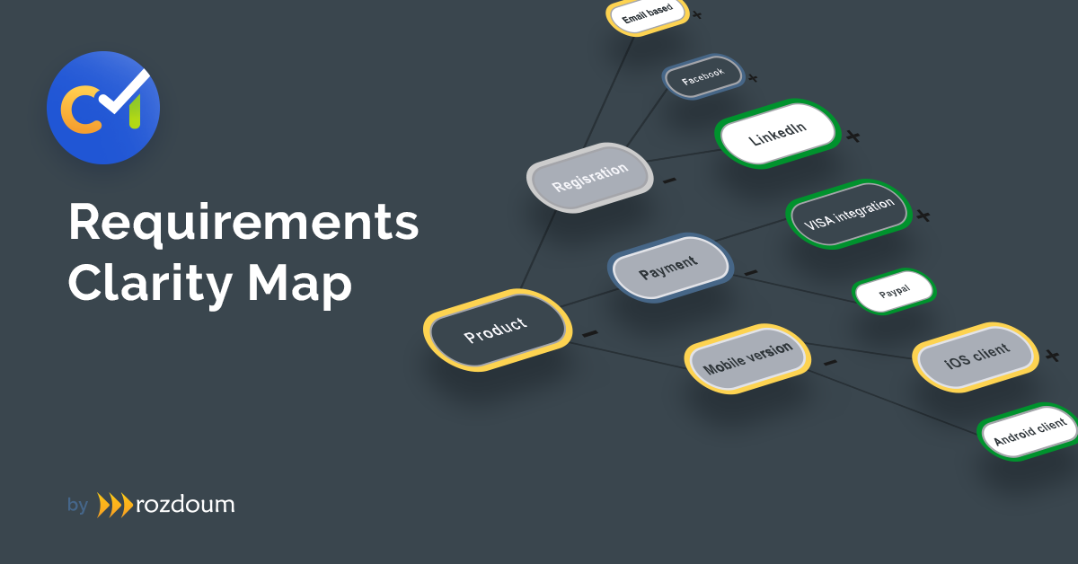 Requirements Clarity Map