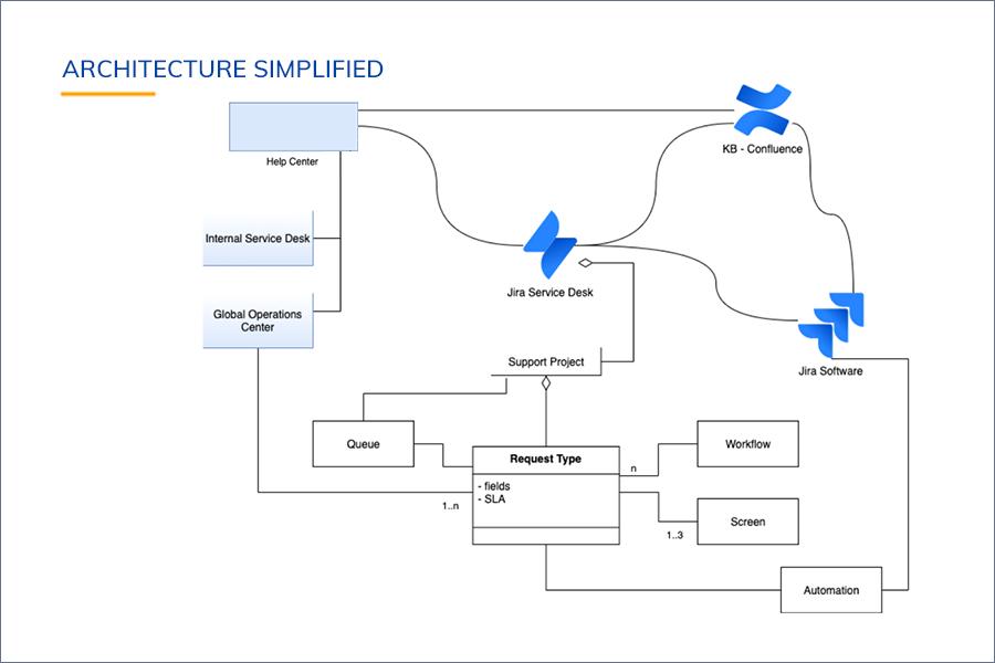 Architecture outline